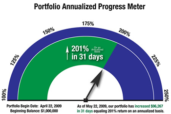 Options Profit Zone Annualized Profit Progress Meter Image